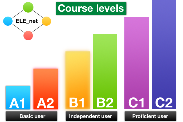english course levels